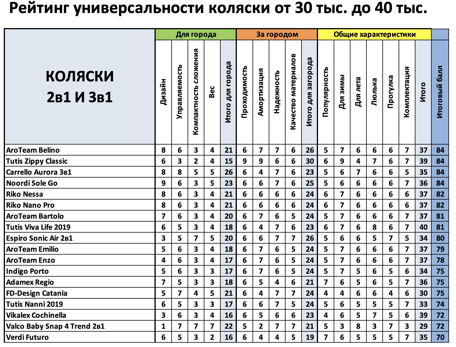 рейтинг колясок с рождения 2 в 1 и 3 в 1 до 40 тыс руб